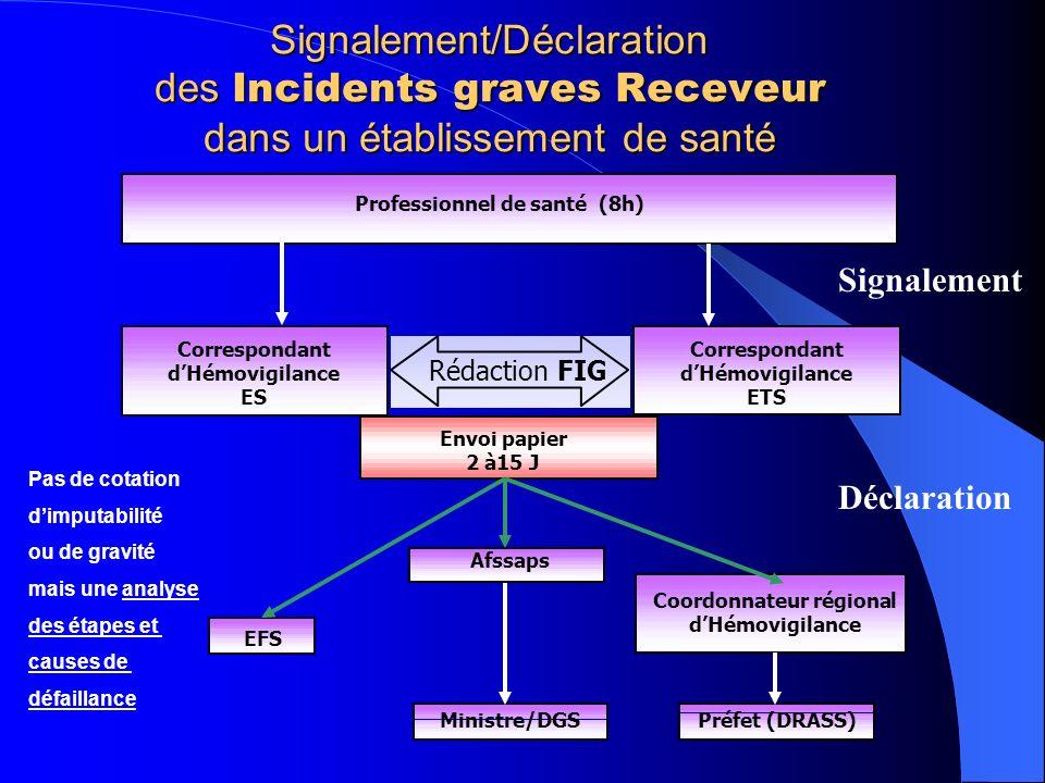 Signalement/Déclaration des Incidents graves Receveur dans un établissement de santé