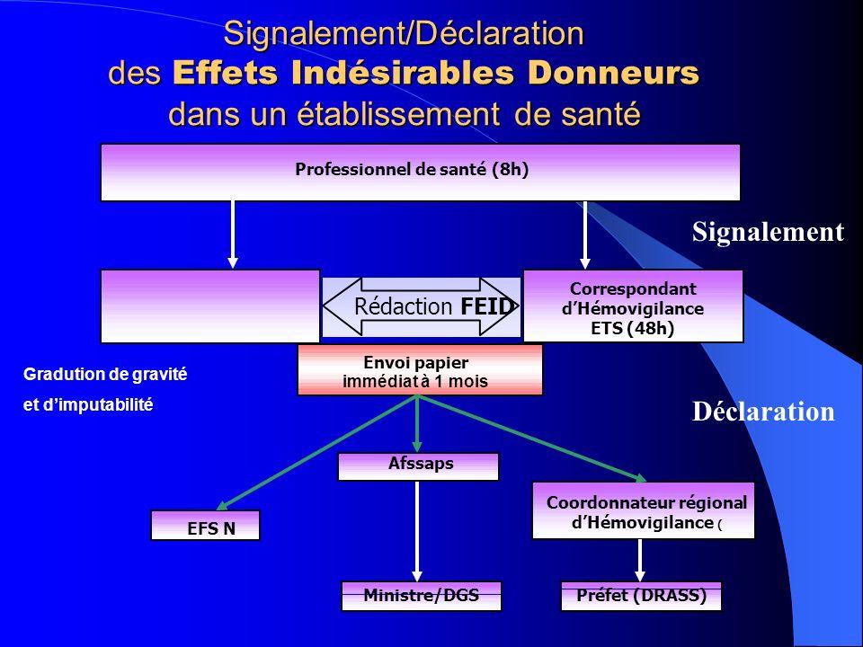 Signalement/Déclaration des Effets Indésirables Donneurs dans un établissement de santé