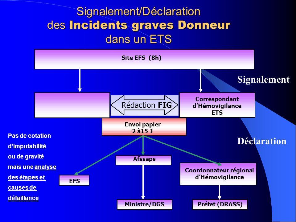 Signalement/Déclaration des Incidents graves Donneur dans un ETS