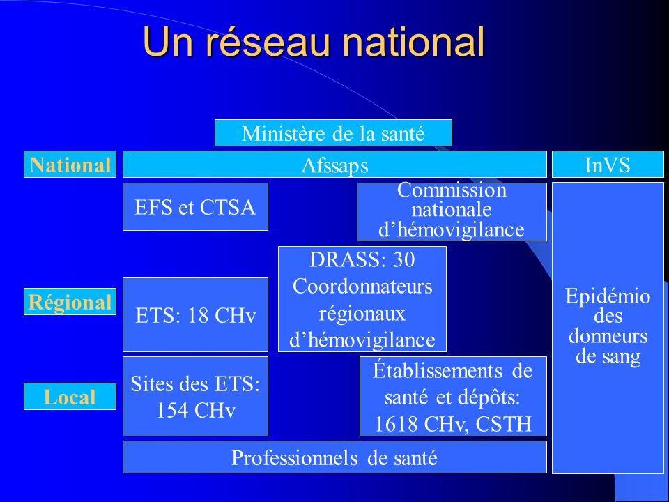 Un réseau national Ministère de la santé National Afssaps InVS