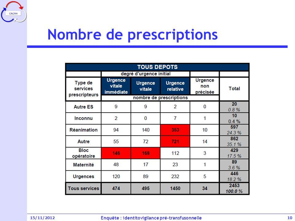 Nombre de prescriptions