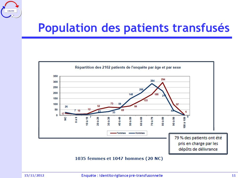 Population des patients transfusés