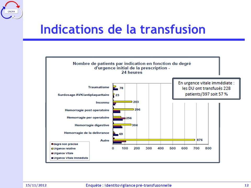 Indications de la transfusion