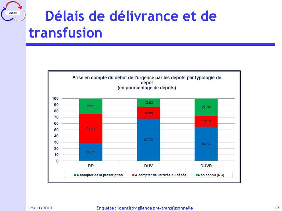 Délais de délivrance et de transfusion