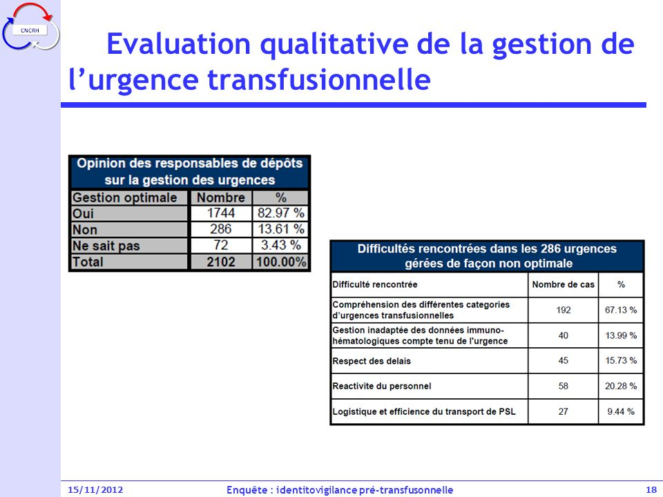 Evaluation qualitative de la gestion de l'urgence transfusionnelle