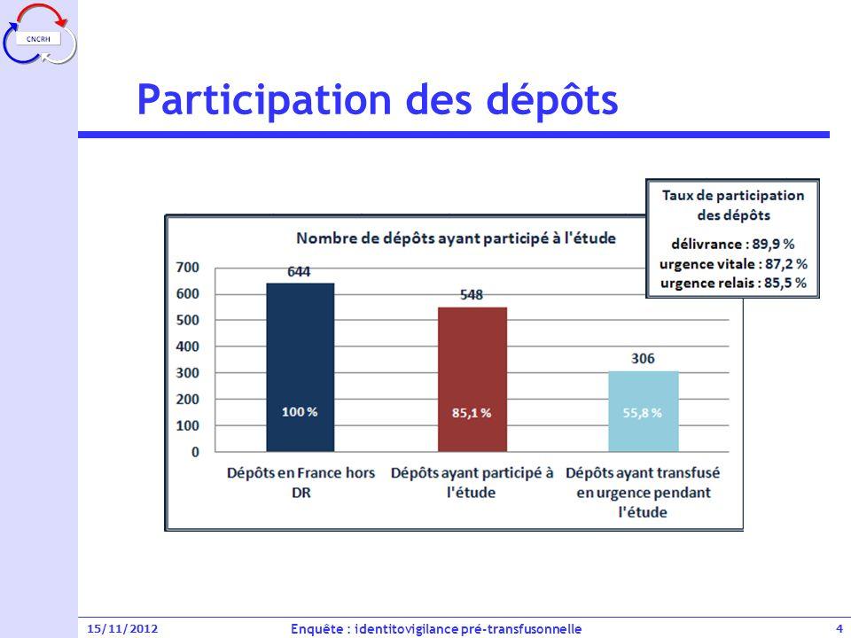 Participation des dépôts