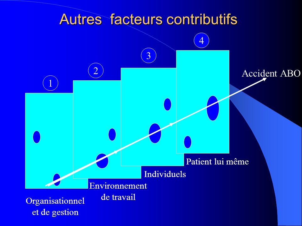 Autres facteurs contributifs
