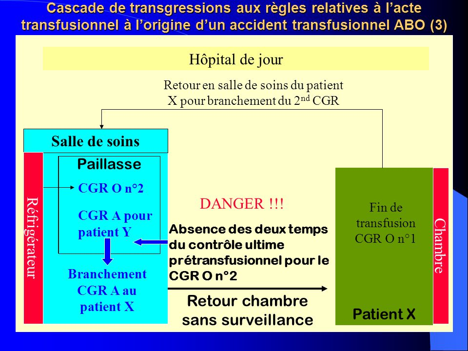 Branchement CGR A au patient X