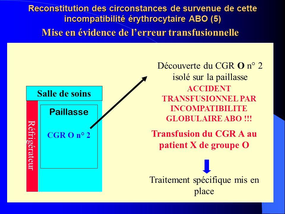 Mise en évidence de l'erreur transfusionnelle