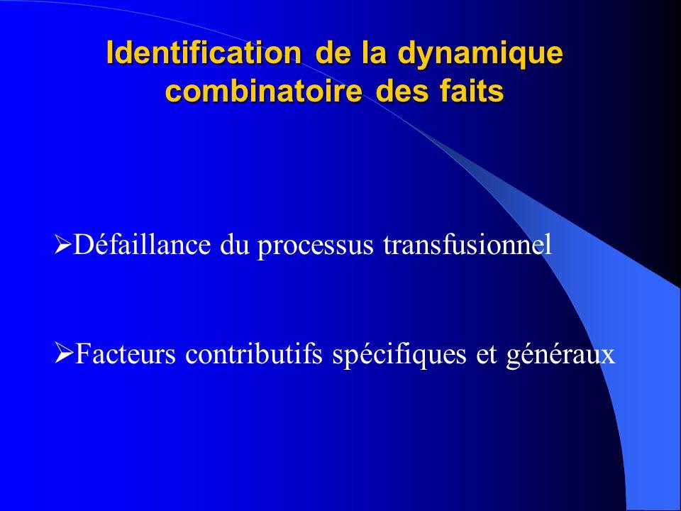Identification de la dynamique combinatoire des faits