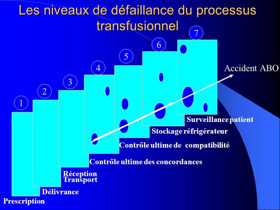 Les niveaux de défaillance du processus transfusionnel