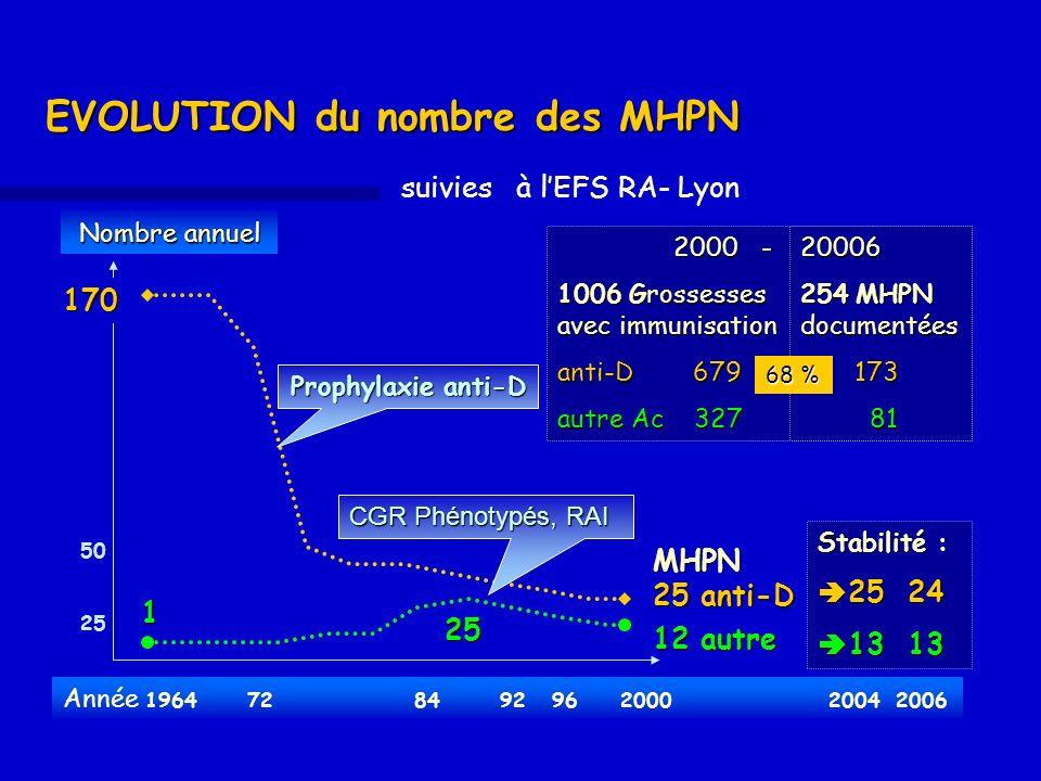 EVOLUTION du nombre des MHPN