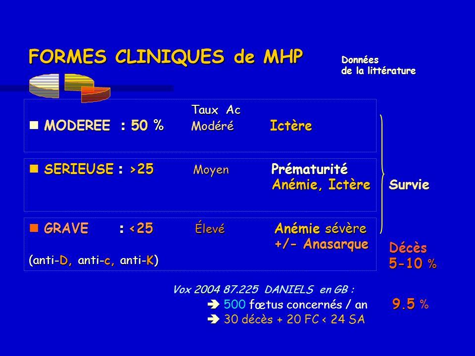 FORMES CLINIQUES de MHP