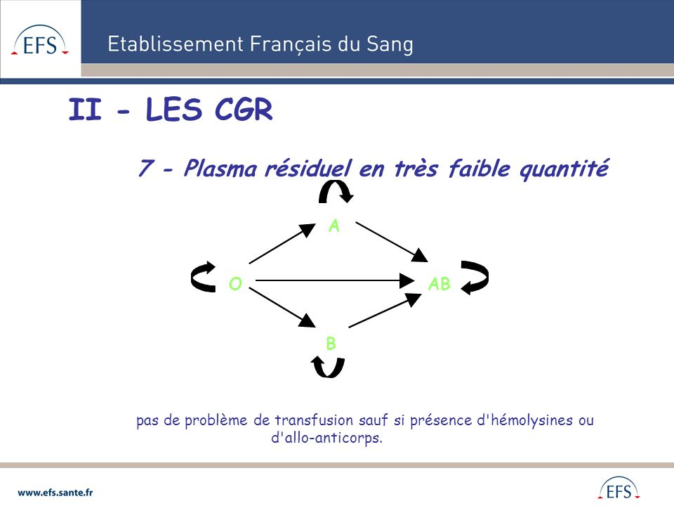 II - LES CGR 7 - Plasma résiduel en très faible quantité A O AB B