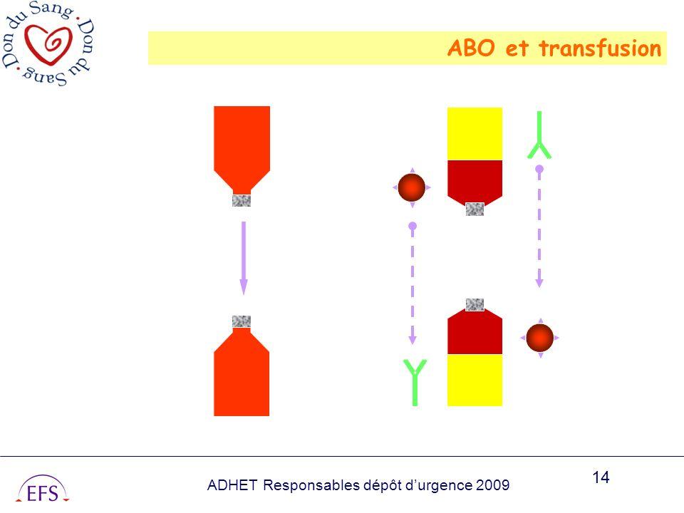 ABO et transfusion