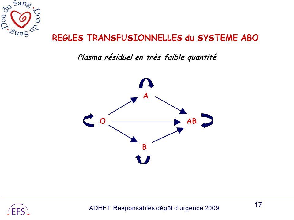 REGLES TRANSFUSIONNELLES du SYSTEME ABO