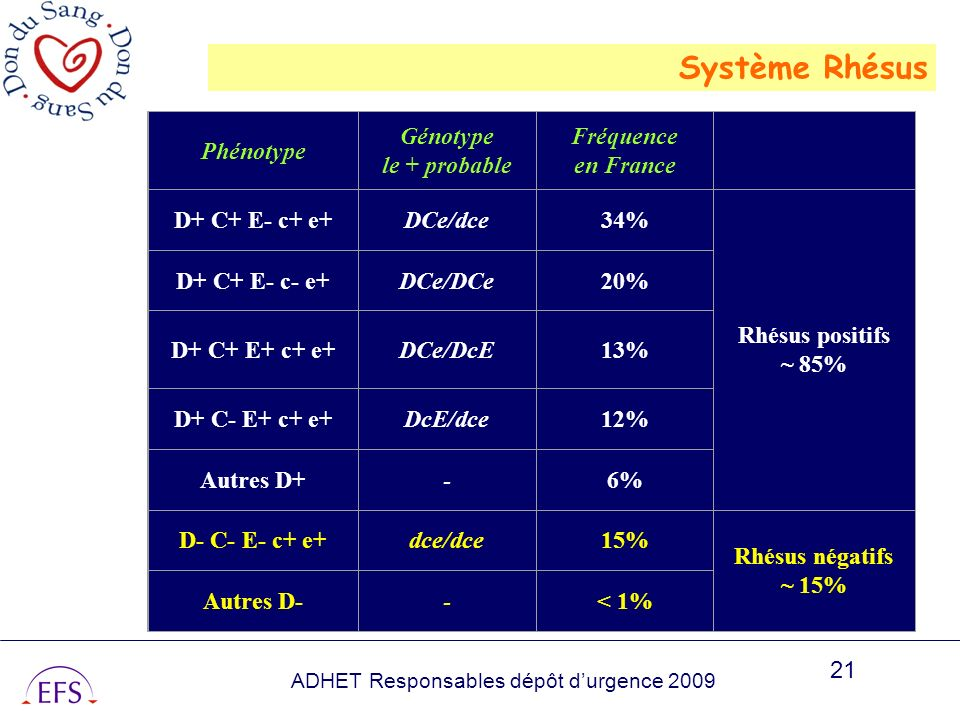 Système Rhésus Phénotype Génotype le + probable Fréquence en France
