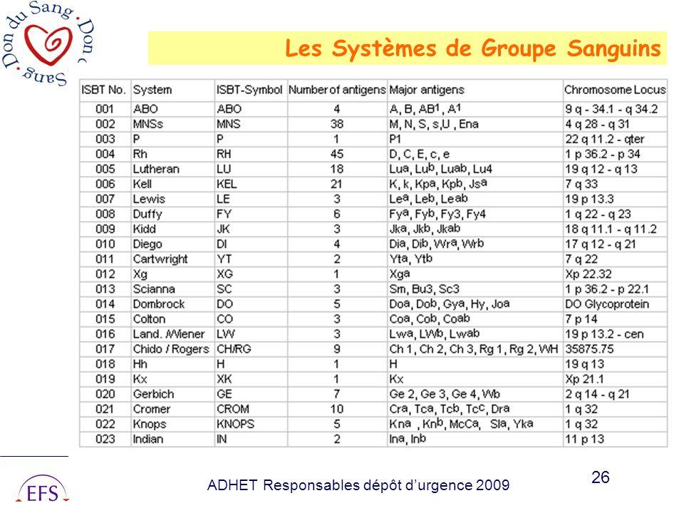 Les Systèmes de Groupe Sanguins