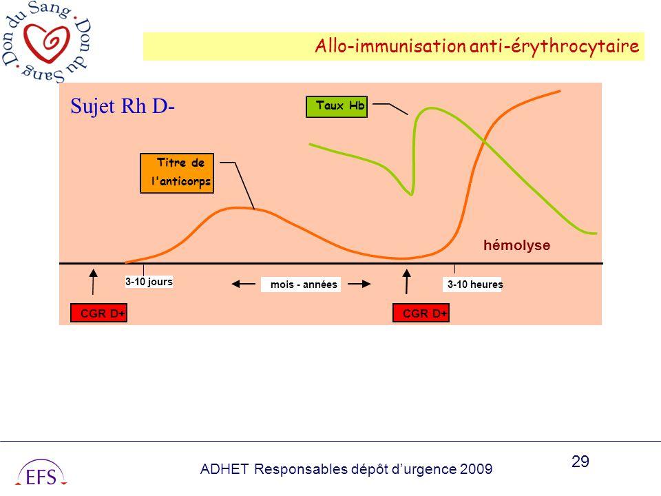 Sujet Rh D- Allo-immunisation anti-érythrocytaire hémolyse Taux Hb