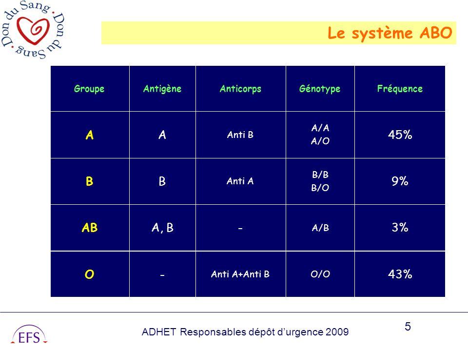 Le système ABO 43% - O 3% A, B AB 9% B 45% A O/O Anti A+Anti B A/B B/B