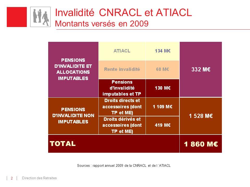 Invalidité CNRACL et ATIACL Montants versés en 2009
