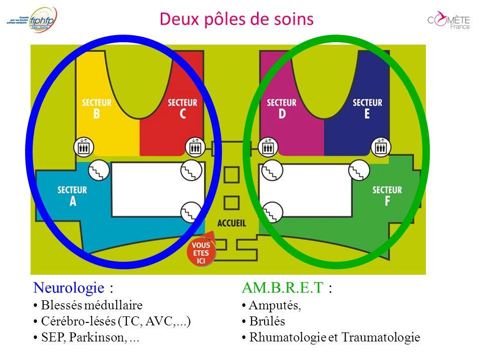Deux pôles de soins Neurologie : AM.B.R.E.T : Blessés médullaire