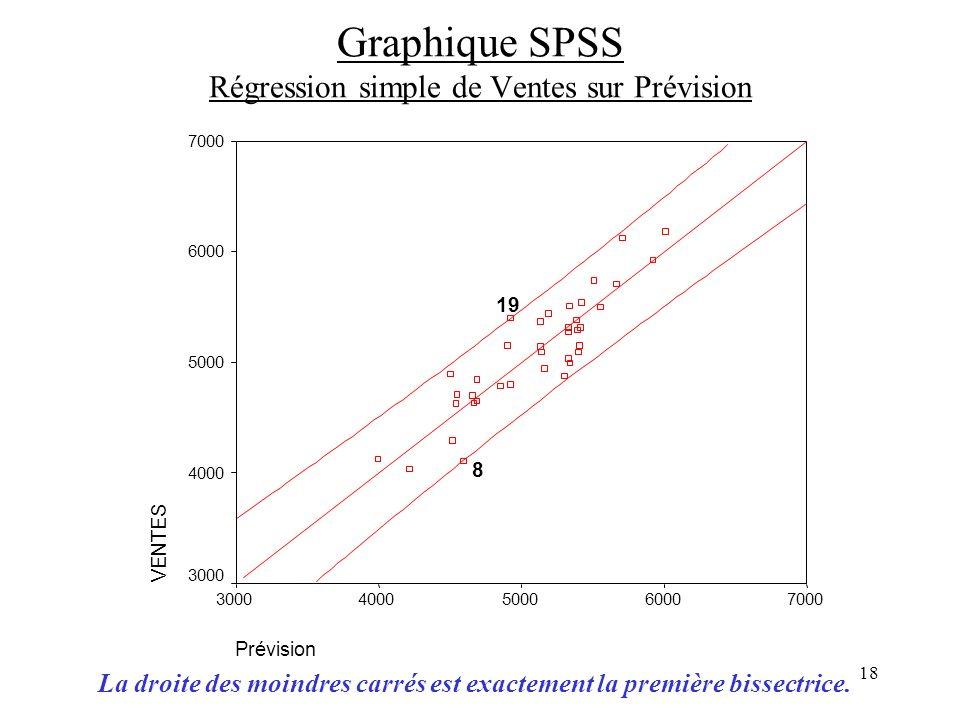 Graphique SPSS Régression simple de Ventes sur Prévision