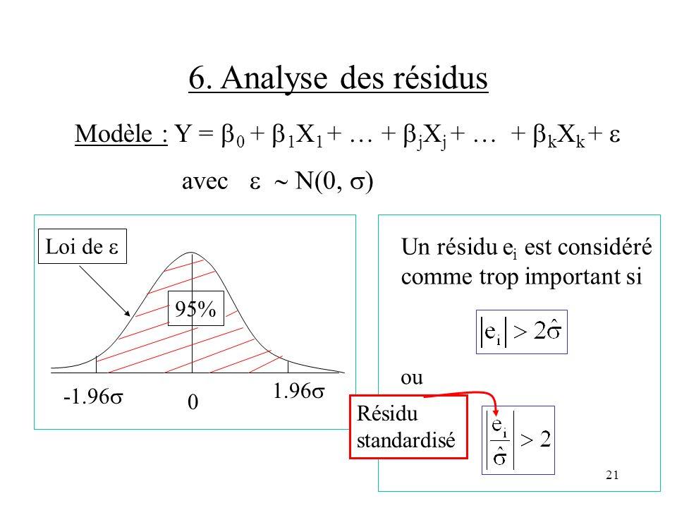 6. Analyse des résidus Modèle : Y = 0 + 1X1 + … + jXj + … + kXk +  avec   N(0, ) Loi de 