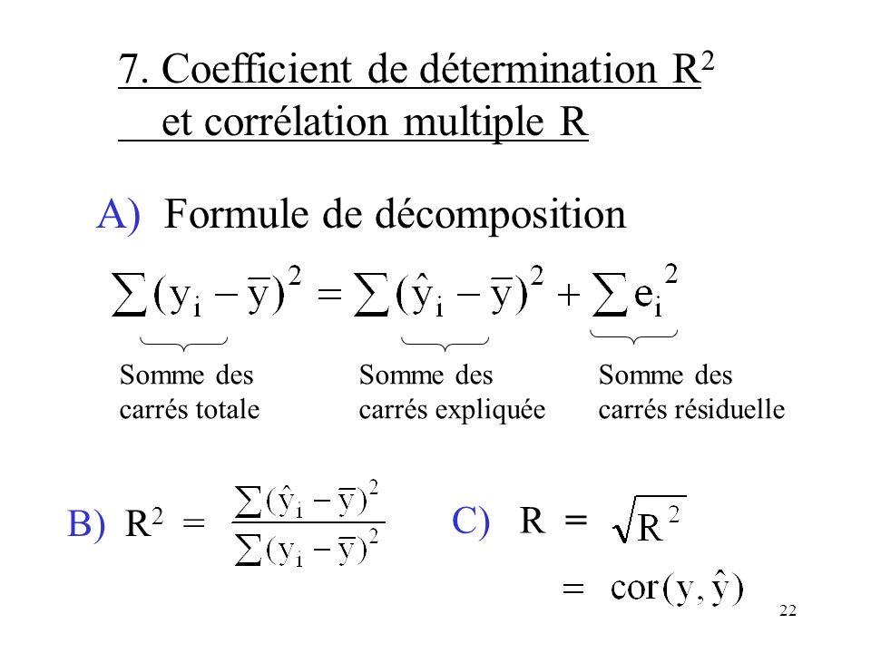7. Coefficient de détermination R2 et corrélation multiple R