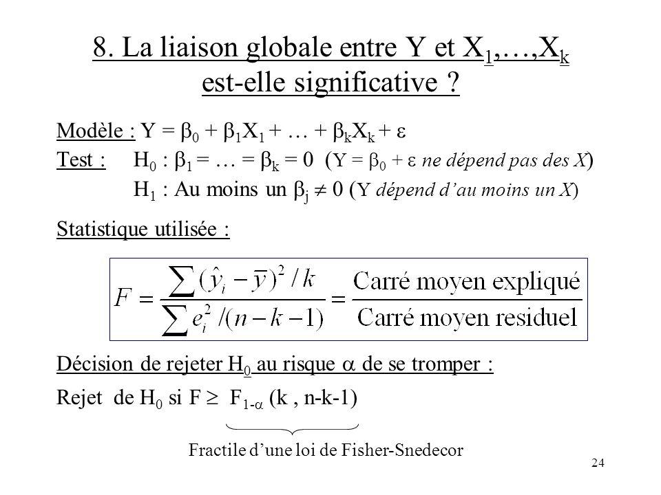 8. La liaison globale entre Y et X1,…,Xk est-elle significative