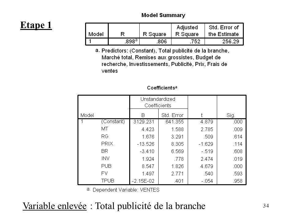 Etape 1 Variable enlevée : Total publicité de la branche