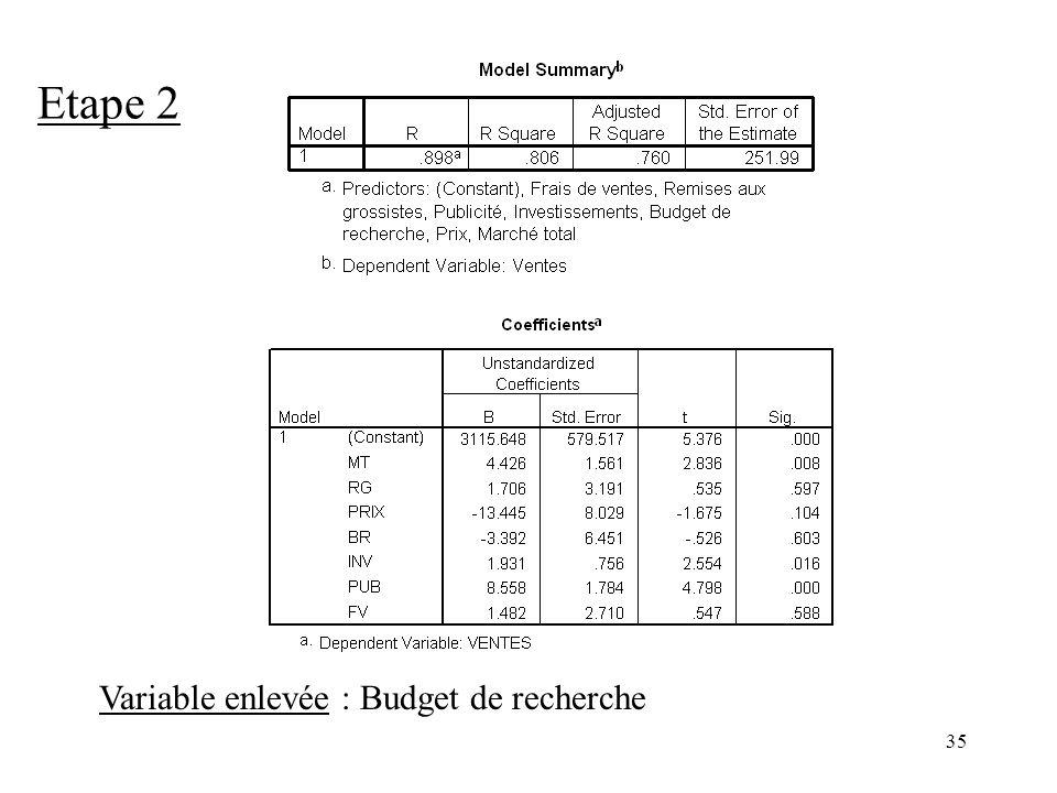 Etape 2 Variable enlevée : Budget de recherche