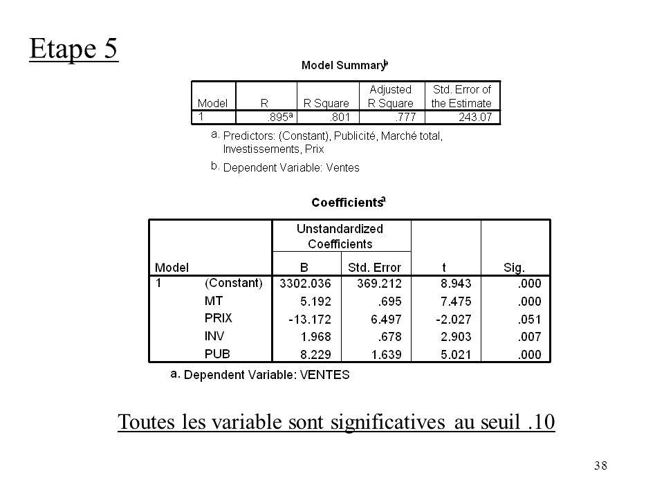 Etape 5 Toutes les variable sont significatives au seuil .10