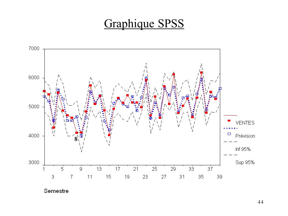 Graphique SPSS 8