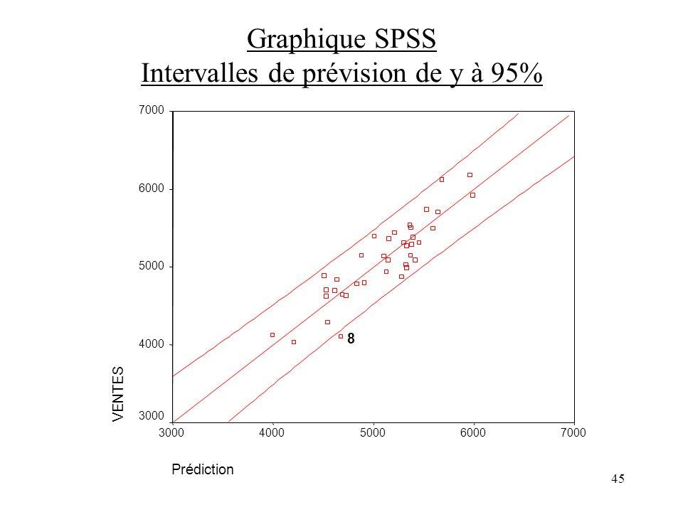 Graphique SPSS Intervalles de prévision de y à 95%