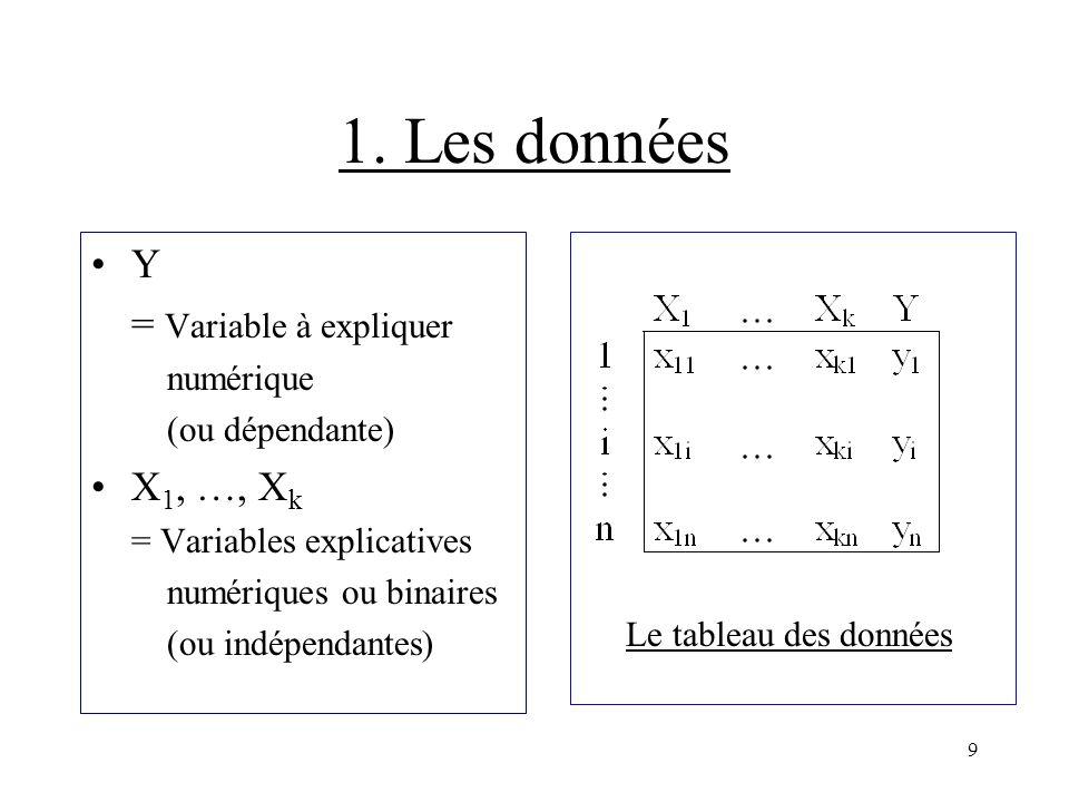 1. Les données Y = Variable à expliquer X1, …, Xk numérique