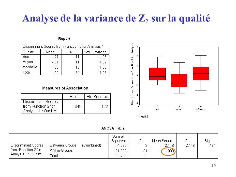 Analyse de la variance de Z2 sur la qualité