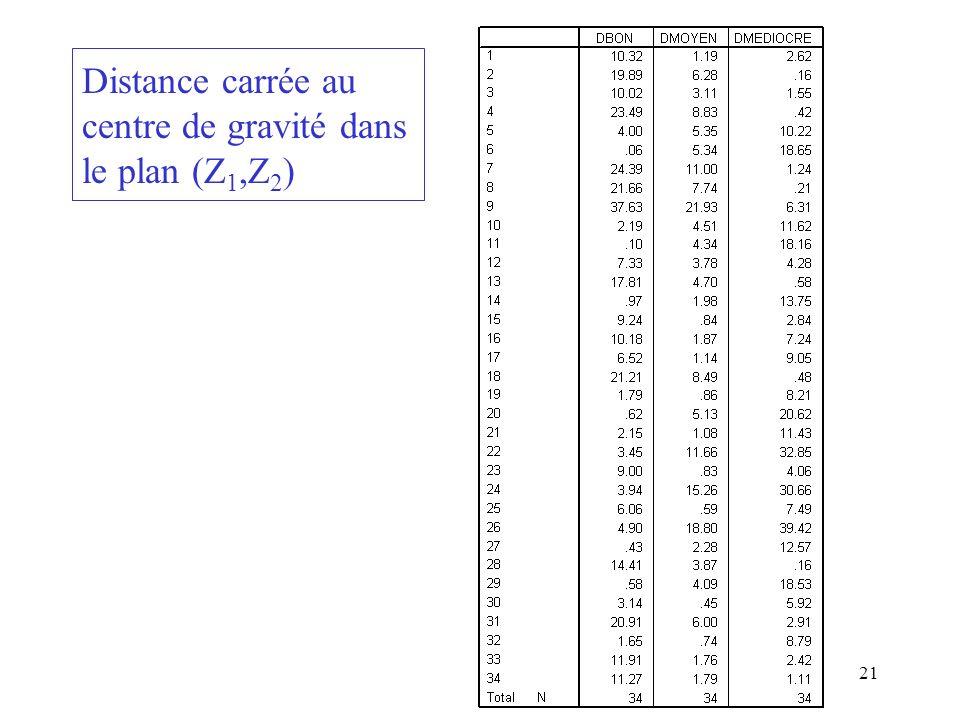 Distance carrée au centre de gravité dans le plan (Z1,Z2)