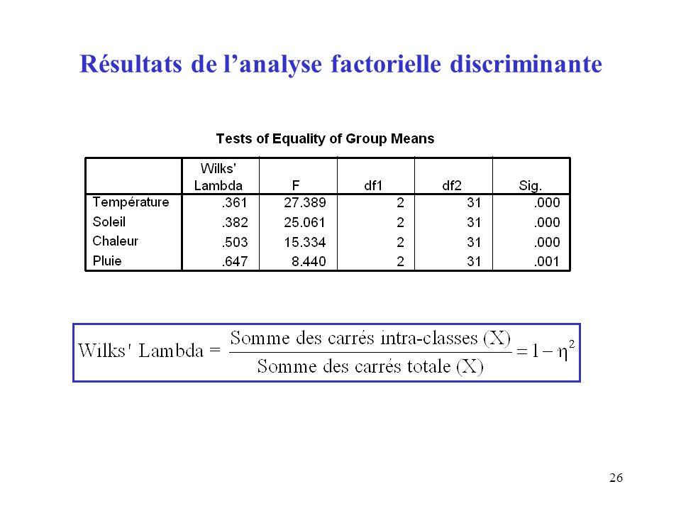 Résultats de l'analyse factorielle discriminante