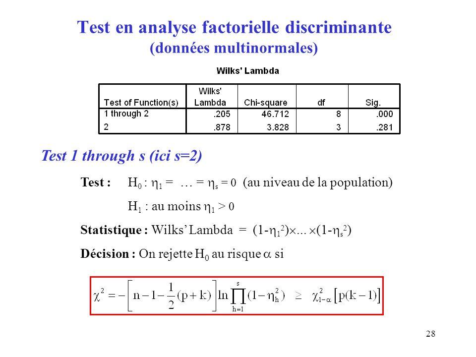 Test en analyse factorielle discriminante (données multinormales)