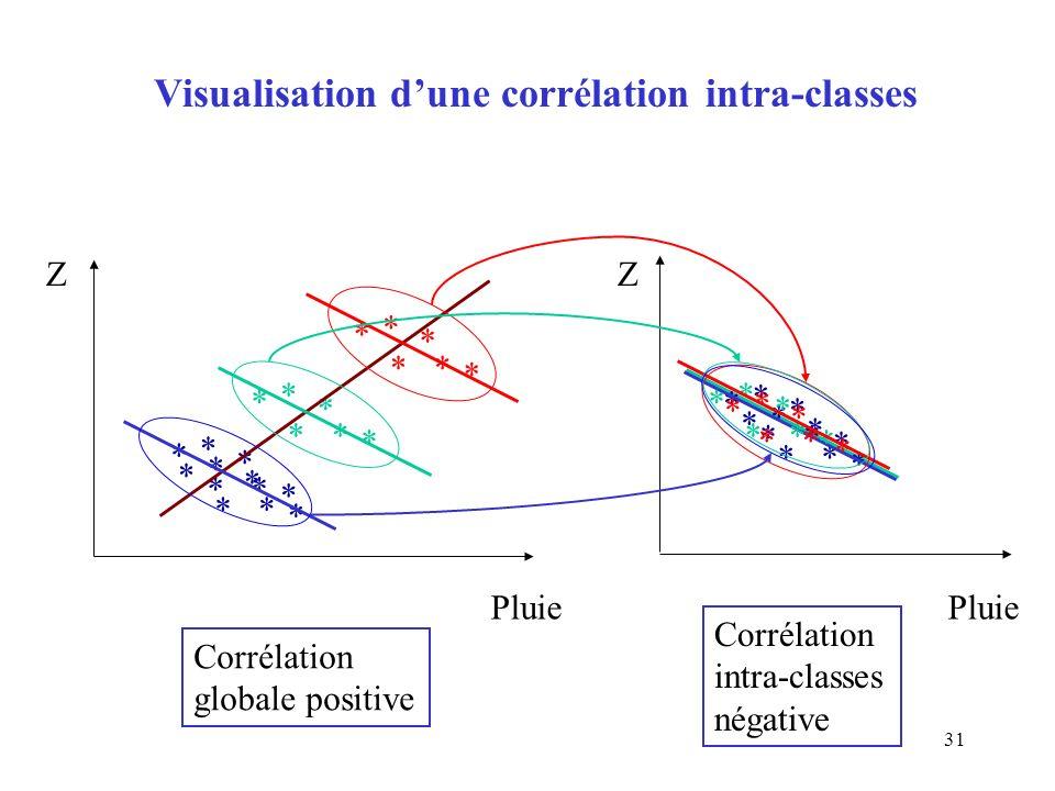 Visualisation d'une corrélation intra-classes
