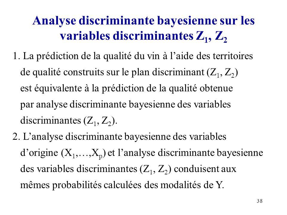 Analyse discriminante bayesienne sur les variables discriminantes Z1, Z2