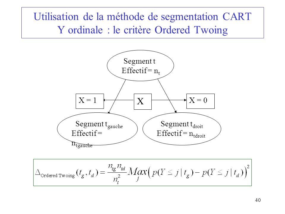 Utilisation de la méthode de segmentation CART Y ordinale : le critère Ordered Twoing