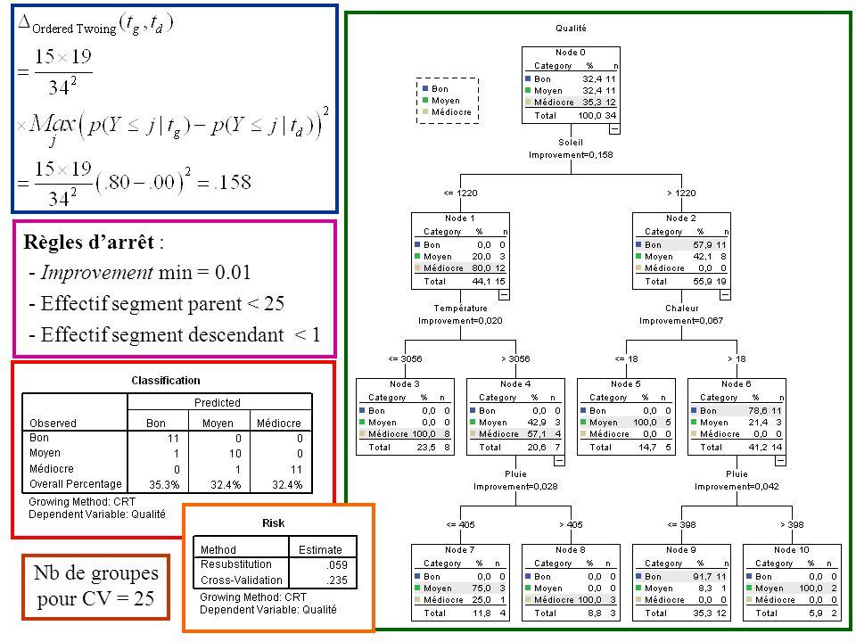 Règles d'arrêt : - Improvement min = 0.01. - Effectif segment parent < 25. - Effectif segment descendant < 1.