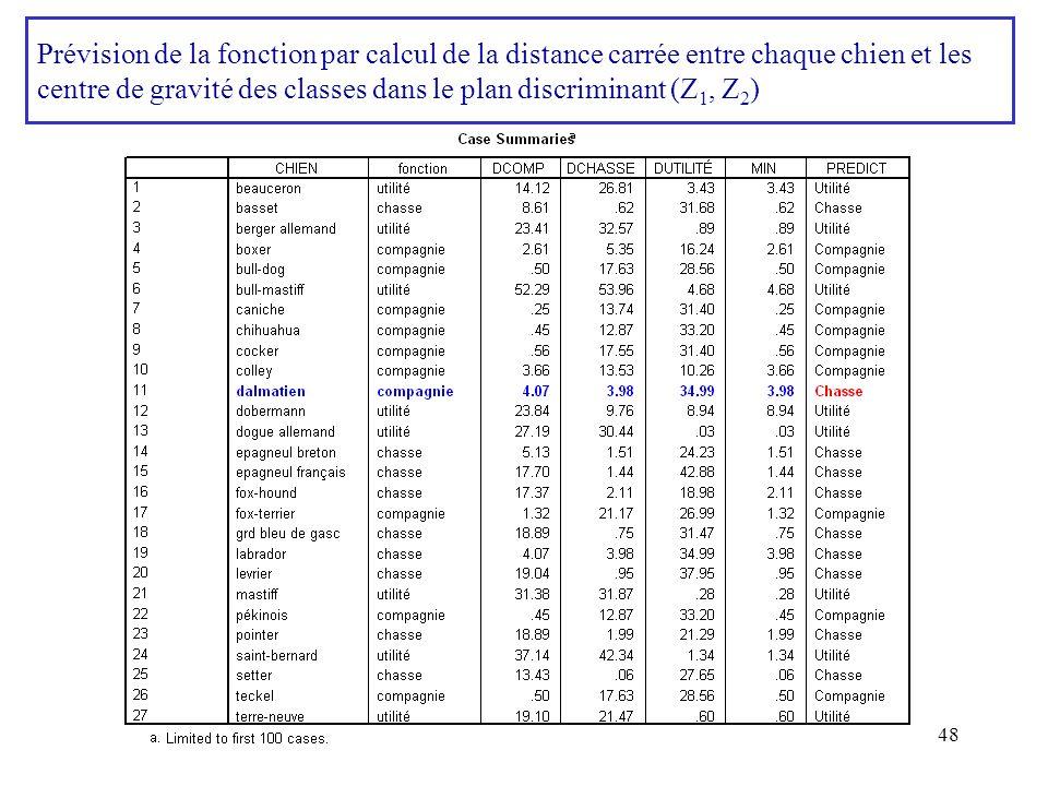 Prévision de la fonction par calcul de la distance carrée entre chaque chien et les centre de gravité des classes dans le plan discriminant (Z1, Z2)