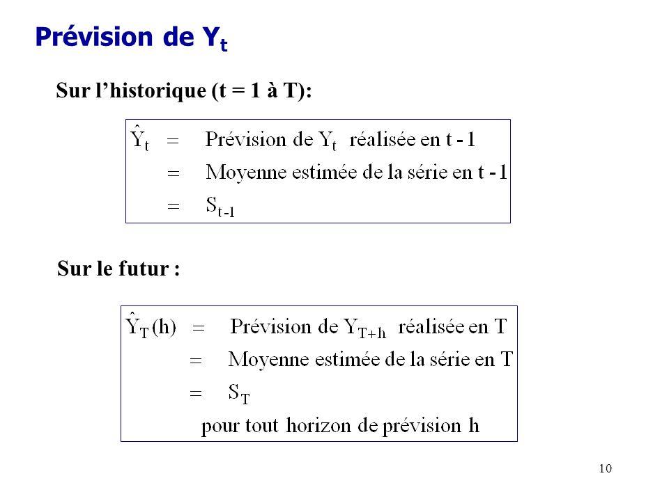 Prévision de Yt Sur l'historique (t = 1 à T): Sur le futur :