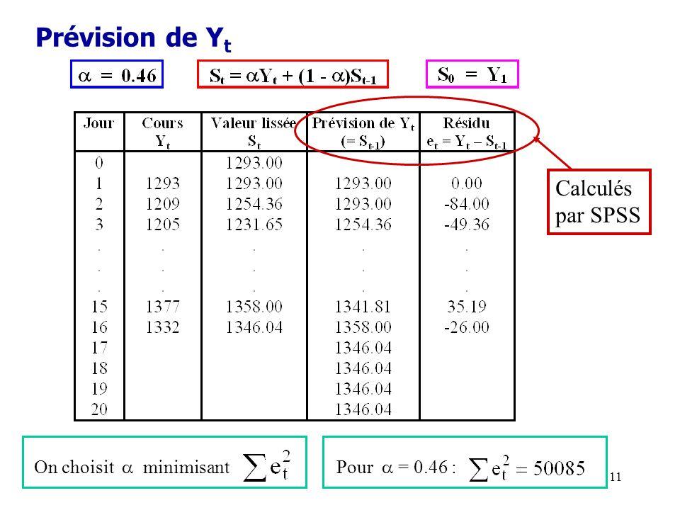 Prévision de Yt Calculés par SPSS On choisit  minimisant