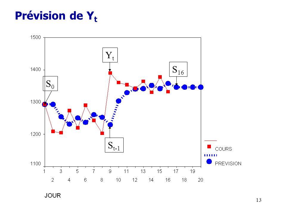 Prévision de Yt Yt S16 S0 St-1