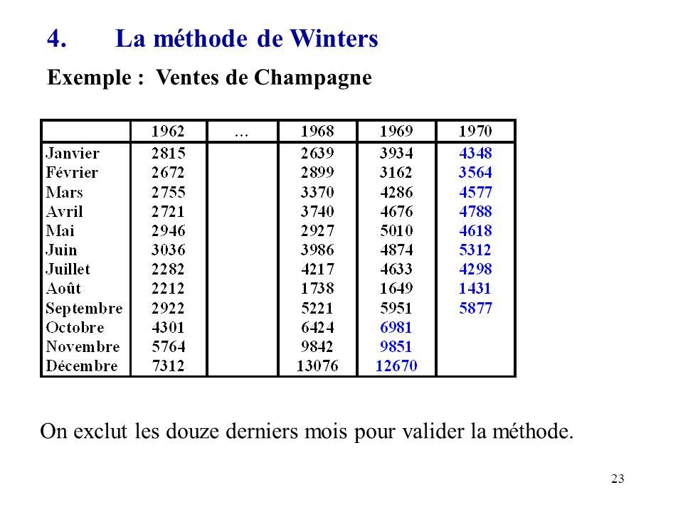 4. La méthode de Winters Exemple : Ventes de Champagne