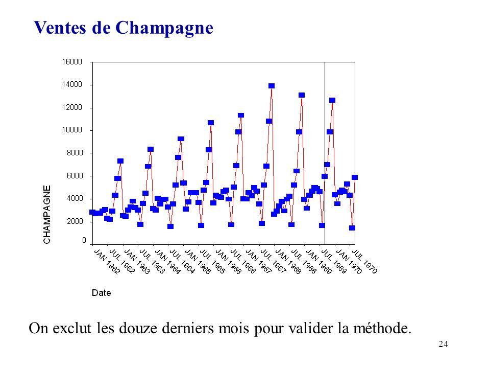 Ventes de Champagne On exclut les douze derniers mois pour valider la méthode.